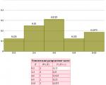 Гистограмма без Excel