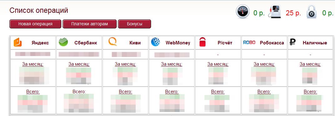 Список операций по кассе